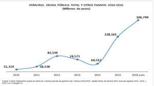 Veracruz hipotecado.jpg4
